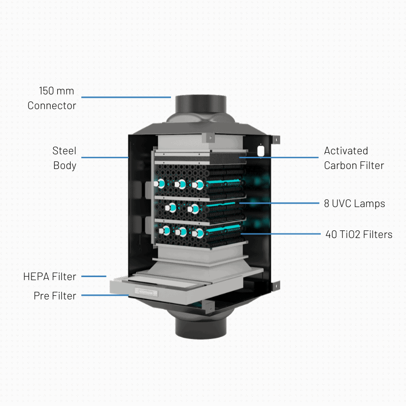 Ventilation Systems Air Steriliser
