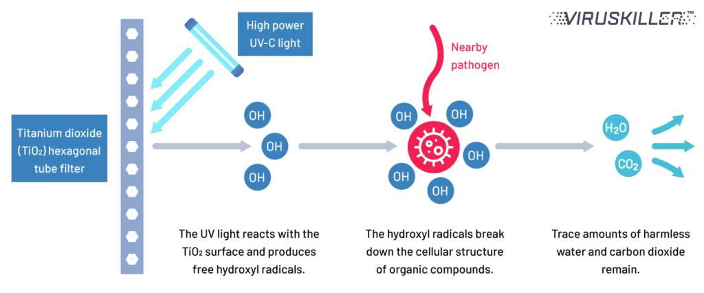 The VIRUSKILLER™ Reactor Chamber: Engineered Infection Prevention 1