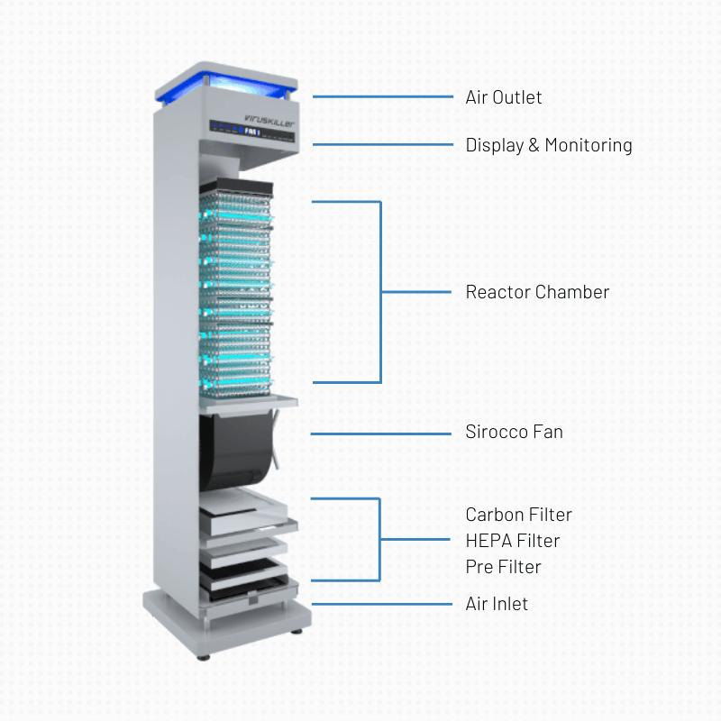 Air Steriliser for hospitals
